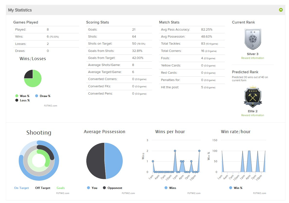 FUTWIZ GameStats - Track your FUT Performance